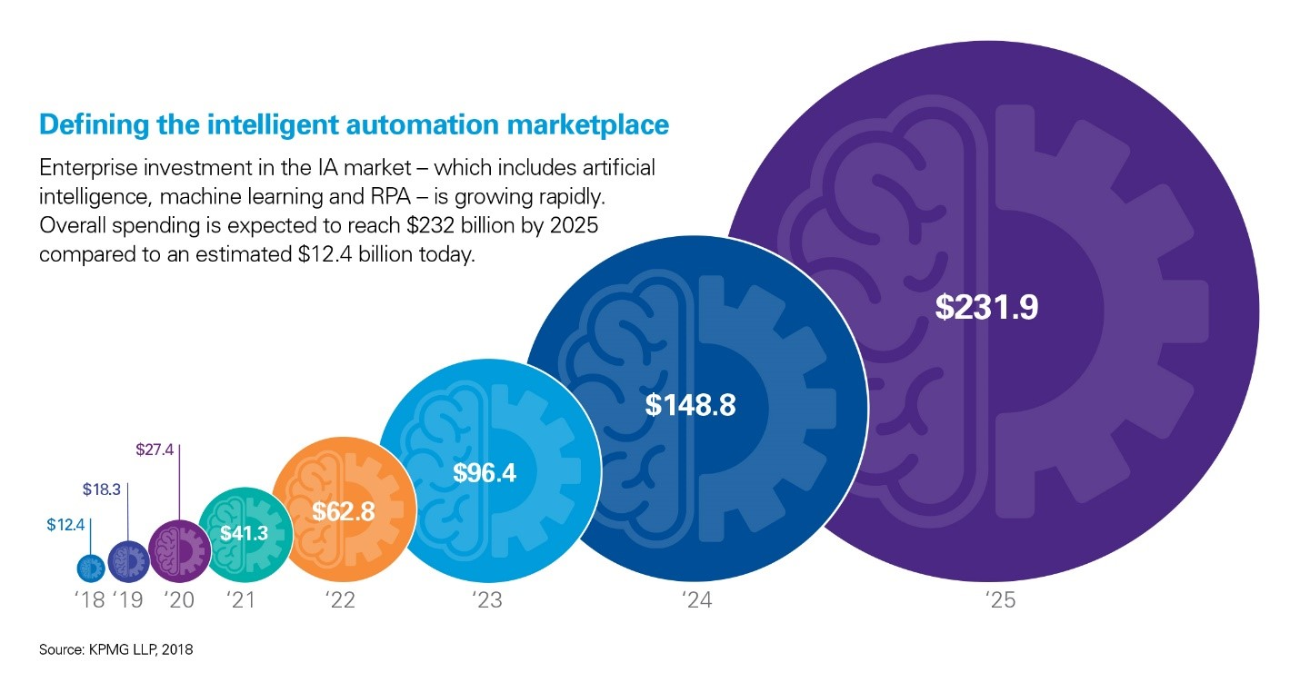 Defining the intelligent automation marketplace
